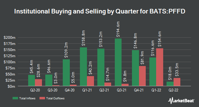 Institutional Ownership by Quarter for Global X US Preferred ETF (BATS:PFFD)