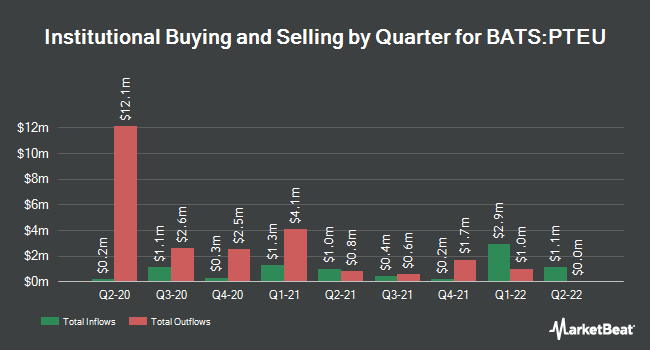 Institutional Ownership by Quarter for Pacer Trendpilot European Index ETF (BATS:PTEU)