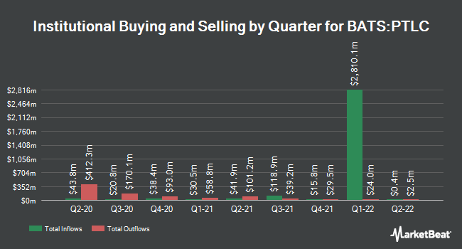 Institutional Ownership by Quarter for Pacer Trendpilot US Large Cap ETF (BATS:PTLC)