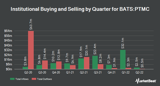 Institutional Ownership by Quarter for Pacer Trendpilot US Mid Cap ETF (BATS:PTMC)