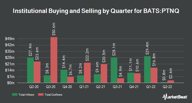 Institutional Ownership by Quarter for Pacer Trendpilot 100 ETF (BATS:PTNQ)