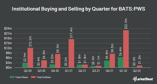 Institutional Ownership by Quarter for Pacer WealthShield ETF (BATS:PWS)