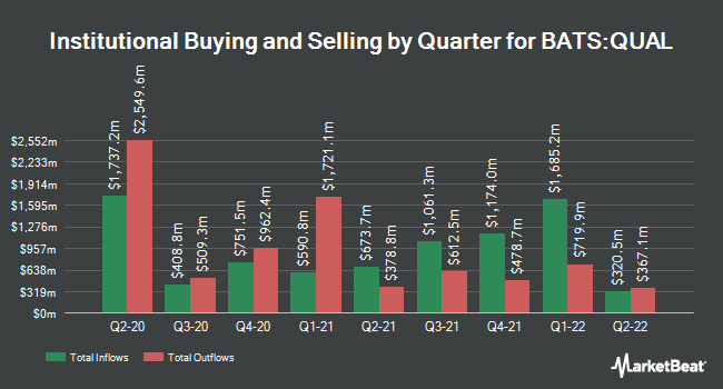 Institutional Ownership by Quarter for iShares Edge MSCI USA Quality Factor ETF (BATS:QUAL)
