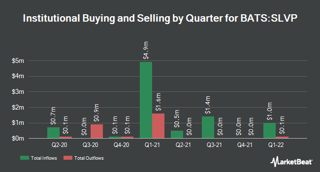 Institutional Ownership by Quarter for iShares MSCI Global Silver Miners ETF (BATS:SLVP)