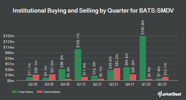Institutional Ownership by Quarter for ProShares Russell 2000 Dividend Growers ETF (BATS:SMDV)