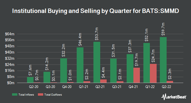 Institutional Ownership by Quarter for iShares Russell 2500 ETF (BATS:SMMD)