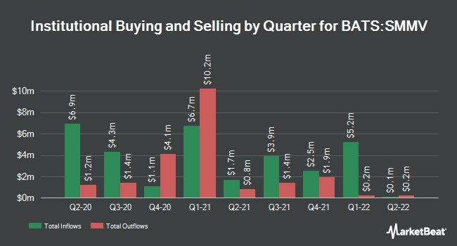 Institutional Ownership by Quarter for iShares Edge MSCI Min Vol USA Small-Cap ETF (BATS:SMMV)