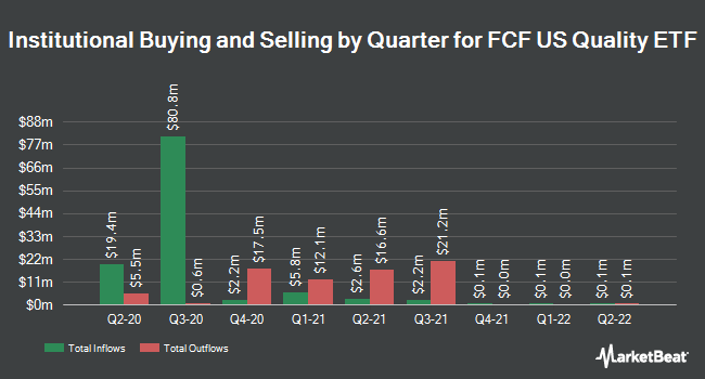 Institutional Ownership by Quarter for TrimTabs All Cap US Free-Cash-Flow ETF (BATS:TTAC)
