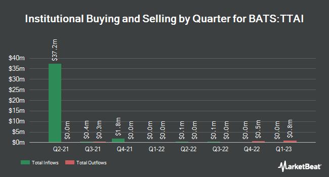 Institutional Ownership by Quarter for TrimTabs All Cap International Free Cash-Flow ETF (BATS:TTAI)
