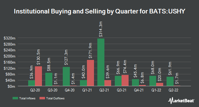 Institutional Ownership by Quarter for iShares Broad USD High Yield Corporate Bond ETF (BATS:USHY)