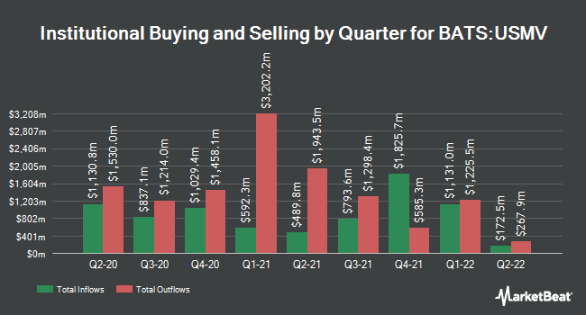 Institutional Ownership by Quarter for iShares Edge MSCI Min Vol USA ETF (BATS:USMV)
