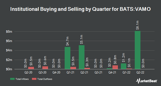 Institutional Ownership by Quarter for Cambria Value and Momentum ETF (BATS:VAMO)