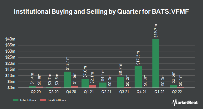 Institutional Ownership by Quarter for Vanguard US Multifactor ETF (BATS:VFMF)