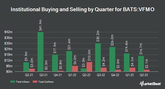 Institutional Ownership by Quarter for Vanguard US Momentum Factor ETF (BATS:VFMO)