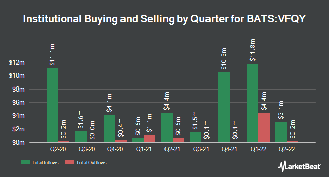 Institutional Ownership by Quarter for Vanguard U.S. Quality Factor (BATS:VFQY)