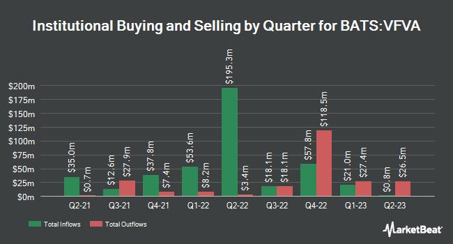 Institutional Ownership by Quarter for Vanguard U.S. Value Factor (BATS:VFVA)