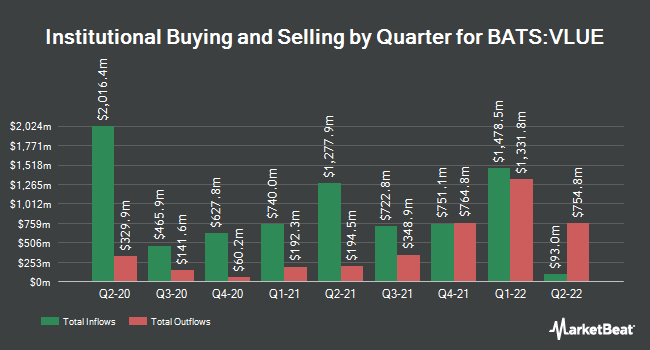 Institutional Ownership by Quarter for iShares Edge MSCI USA Value Factor ETF (BATS:VLUE)