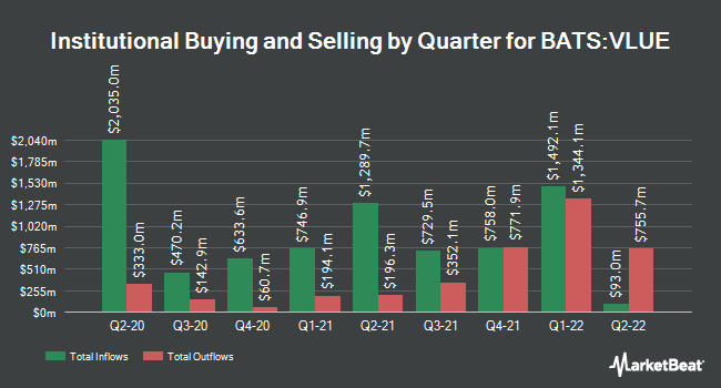Institutional Ownership by Quarter for iShares MSCI USA Value Factor ETF (BATS:VLUE)