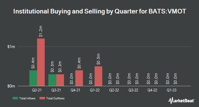 Institutional Ownership by Quarter for Alpha Architect Value Momentum Trend ETF (BATS:VMOT)