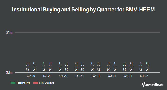 Institutional Ownership by Quarter for ISHARES INC/CY HEDGED MSCI EMERGING (BMV:HEEM)