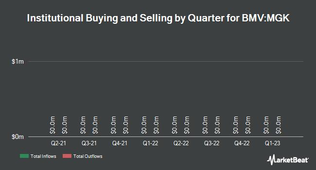 Institutional Ownership by Quarter for VANGUARD WORLD/VANGUARD MEGA CAP G (BMV:MGK)