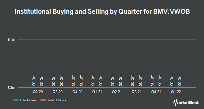 Institutional Ownership by Quarter for VANGUARD WHITEH/EMERGING MKT GOVT B (BMV:VWOB)