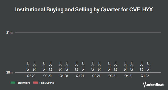 Institutional Ownership by Quarter for Hyperion Exploration Corp (CVE:HYX)