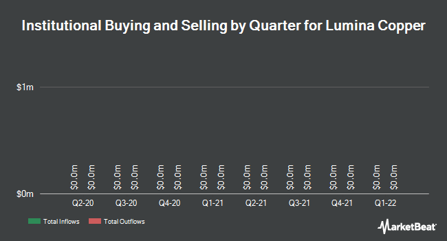 Institutional Ownership by Quarter for Lumina Copper Corp (CVE:LCC)