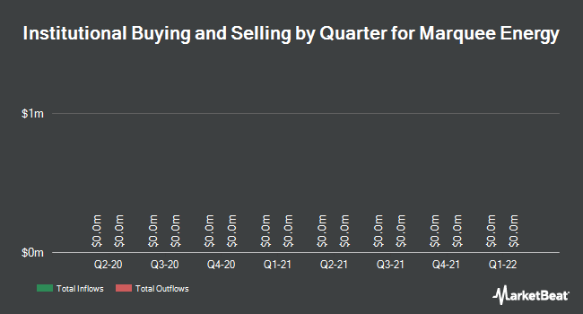 Institutional Ownership by Quarter for Marquee Energy Ltd (CVE:MQL)