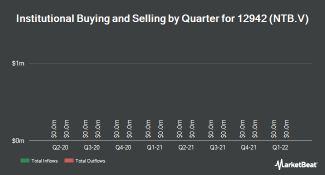 Institutional Ownership by Quarter for Neptune Technologies & Bioressources (CVE:NTB)