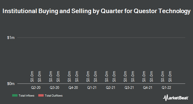 Institutional Ownership by Quarter for Questor Technology (CVE:QST)