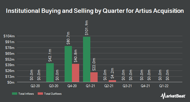 Institutional Ownership by Quarter for Artius Acquisition (NASDAQ:AACQ)