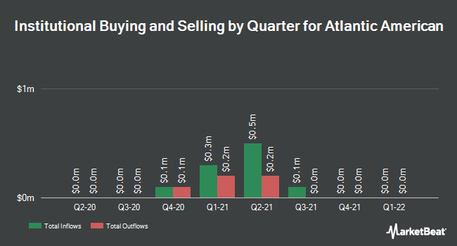 Institutional Ownership by Quarter for Atlantic American (NASDAQ:AAME)