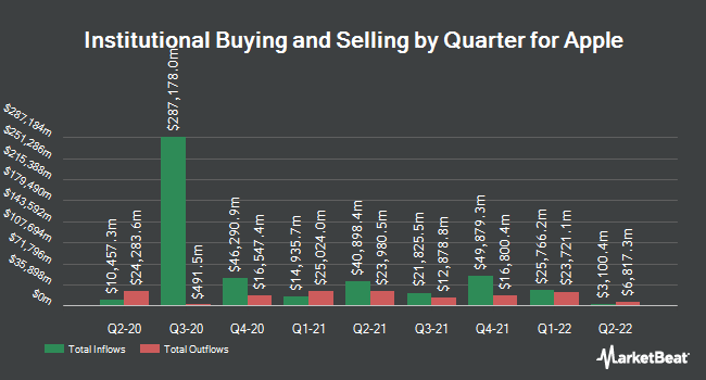 Institutional Ownership by Quarter for Apple (NASDAQ:AAPL)