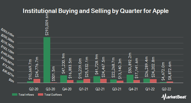 Inflows and Outflows by Quarter for Apple (NASDAQ:AAPL)