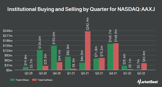 Institutional Ownership by Quarter for iShares MSCI All Country Asia ex Japan ETF (NASDAQ:AAXJ)