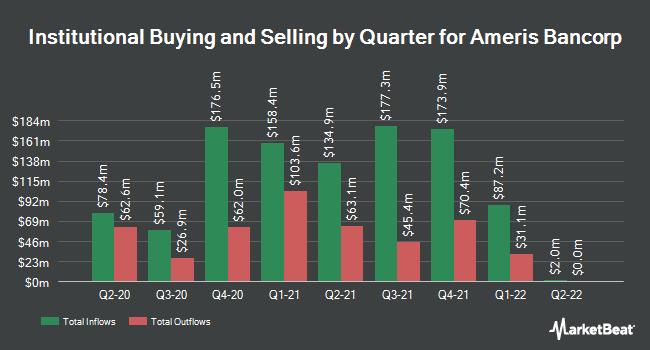 Institutional Ownership by Quarter for Ameris Bancorp (NASDAQ:ABCB)