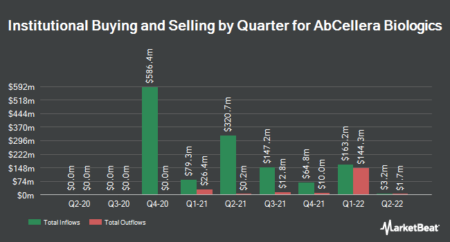 Institutional Ownership by Quarter for AbCellera Biologics (NASDAQ:ABCL)