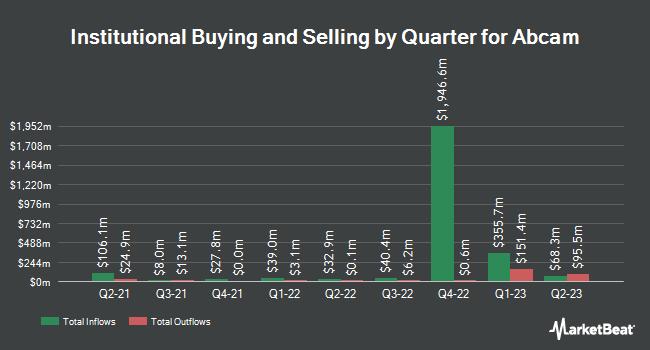 Institutional Ownership by Quarter for Abcam (NASDAQ:ABCM)