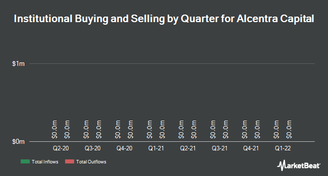 Institutional Ownership by Quarter for Alcentra Capital Corp. (NASDAQ:ABDC)