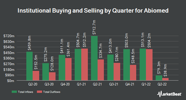 Institutional Ownership by Quarter for ABIOMED (NASDAQ:ABMD)