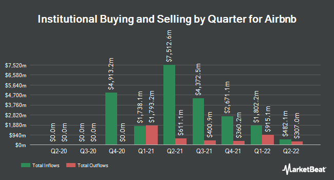 Institutional Ownership by Quarter for Airbnb (NASDAQ:ABNB)