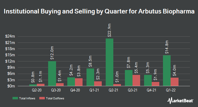 Institutional Ownership by Quarter for Arbutus Biopharma Corp (NASDAQ:ABUS)