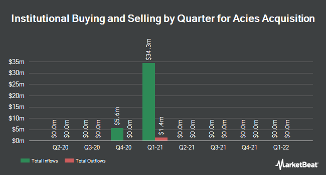 Institutional Ownership by Quarter for Acies Acquisition (NASDAQ:ACAC)