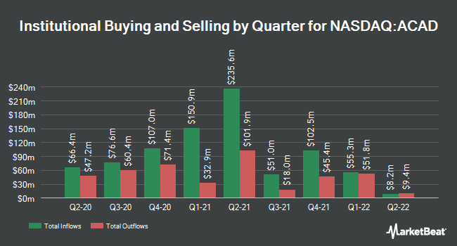 Institutional Ownership by Quarter for ACADIA Pharmaceuticals (NASDAQ:ACAD)