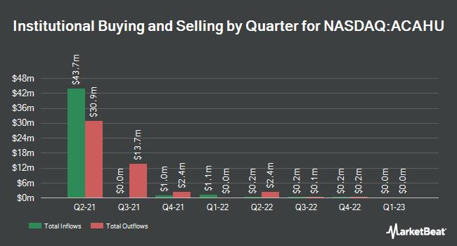 Institutional Ownership by Quarter for Atlantic Coastal Acquisition (NASDAQ:ACAHU)