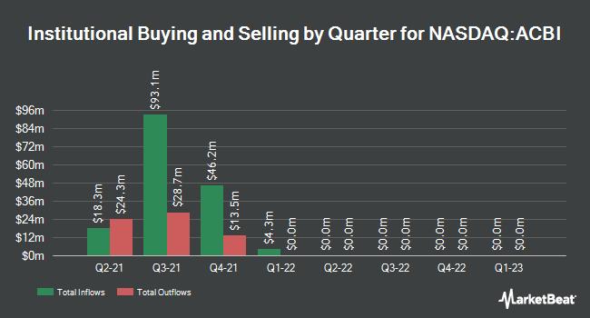 Institutional Ownership by Quarter for Atlantic Capital Bancshares (NASDAQ:ACBI)