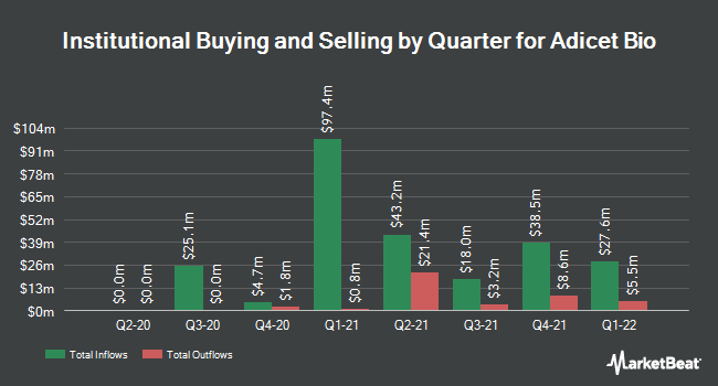 Institutional Ownership by Quarter for Aceto Corporation (NASDAQ:ACET)