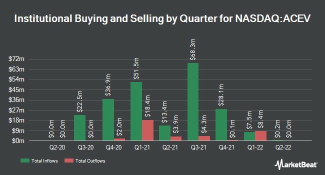 Institutional Ownership by Quarter for ACE Convergence Acquisition (NASDAQ:ACEV)