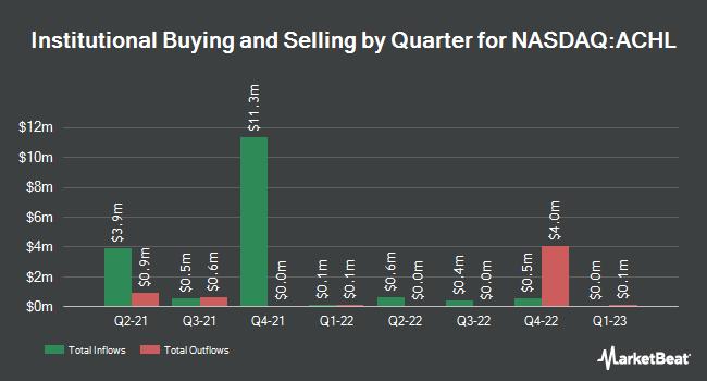 Institutional Ownership by Quarter for Achilles Therapeutics (NASDAQ:ACHL)